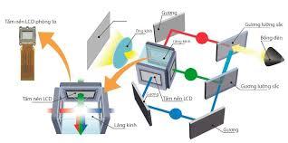 Quy trình bảo dưỡng máy chiếu
